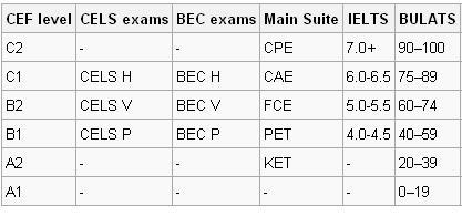 Comparison chart of Cambridge ESOL exams