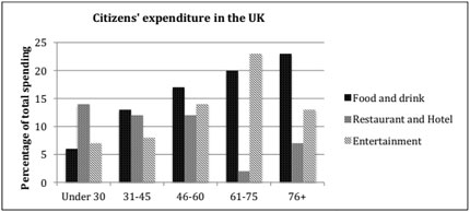 Expenditure on three categories among different age groups of UK citizens