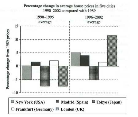 Average house prices