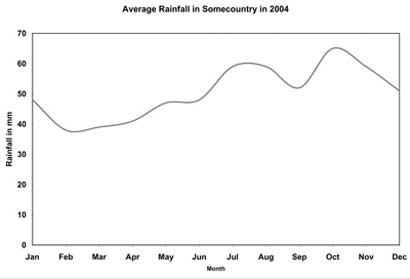 Line graph describing rainfall statistics for Somecountry, from Target Band 7 book