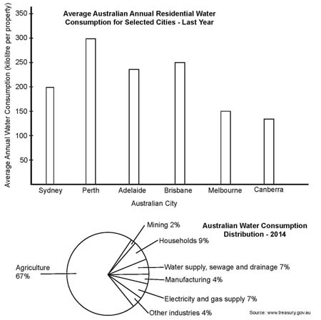 Bar chart and Pie chart describing residential water consumption (from IELTS High Scorer's Choice series, Academic Set 1 book)