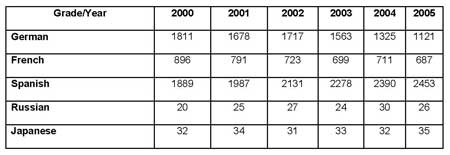 Table describing number of students studying foreign languages, from Target Band 7 book