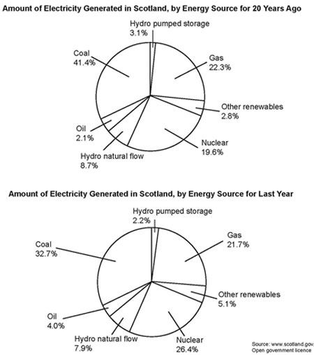 Pie charts of electricity generation by source (from IELTS High Scorer's Choice series, Academic Set 1 book)