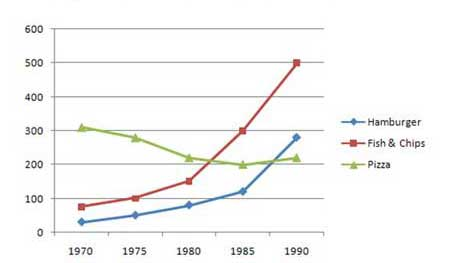 Two charts showing trends in consumption of fast food