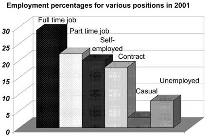 Bar graph describing percentages of workers in different positions from Target Band 7 book
