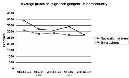 Double Line Graph Prices of High Tech Gadgets from Target Band 7 book