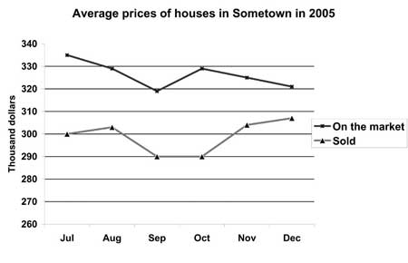 Double Line Graph Average House Prices from Target Band 7 book