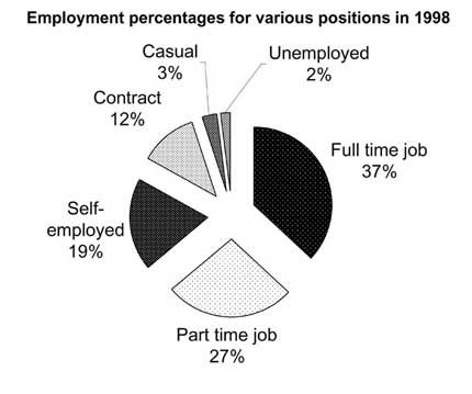 Pie chart describing percentages of workers in different positions from Target Band 7 book