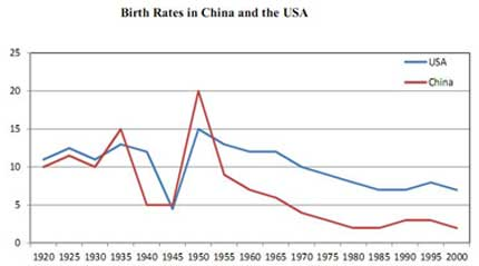 Line graph birth rates in China and the USA