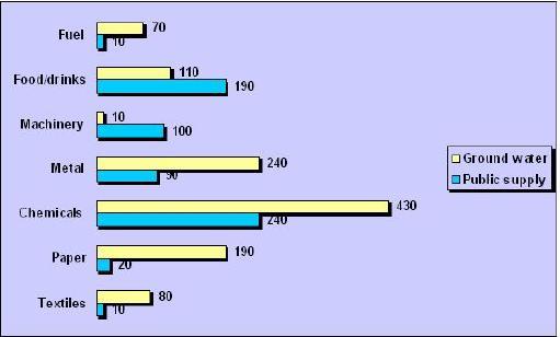 Water usage bar-graph
